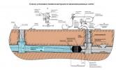Схема установки пневмозаглушек в канализационных сетях